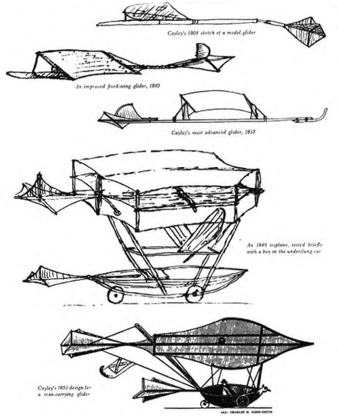 A progression of airplane designs by George Cayley.