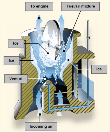An illustration of carburetor icing taking place in an aircraft engine.