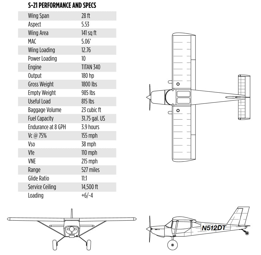 RANS Aircaft S-21 Outbound specs